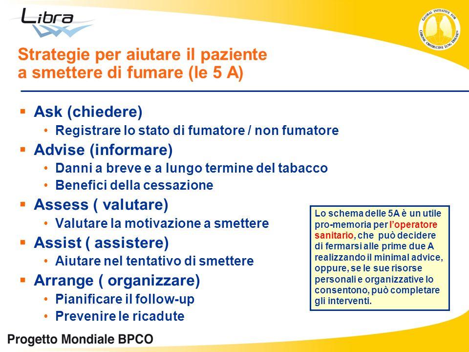 Strategie per aiutare il paziente a smettere di fumare (le 5 A)