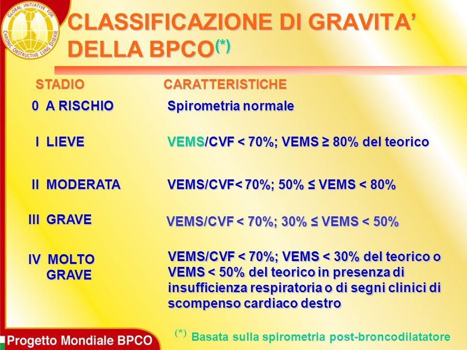 CLASSIFICAZIONE DI GRAVITA' DELLA BPCO(*)