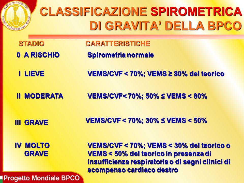 CLASSIFICAZIONE SPIROMETRICA DI GRAVITA' DELLA BPCO
