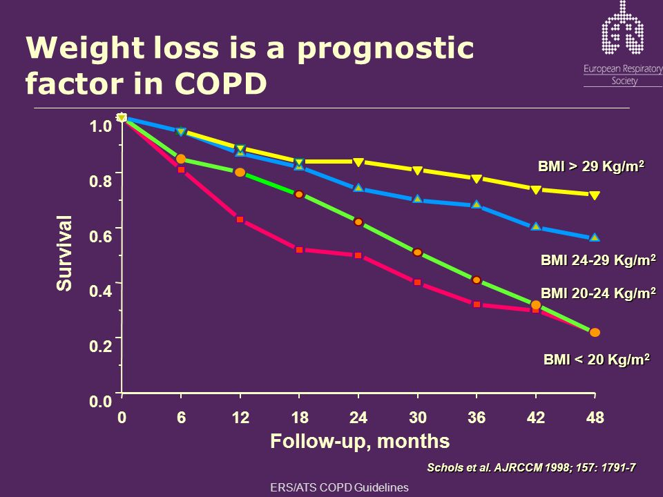 Weight loss is a prognostic factor in COPD