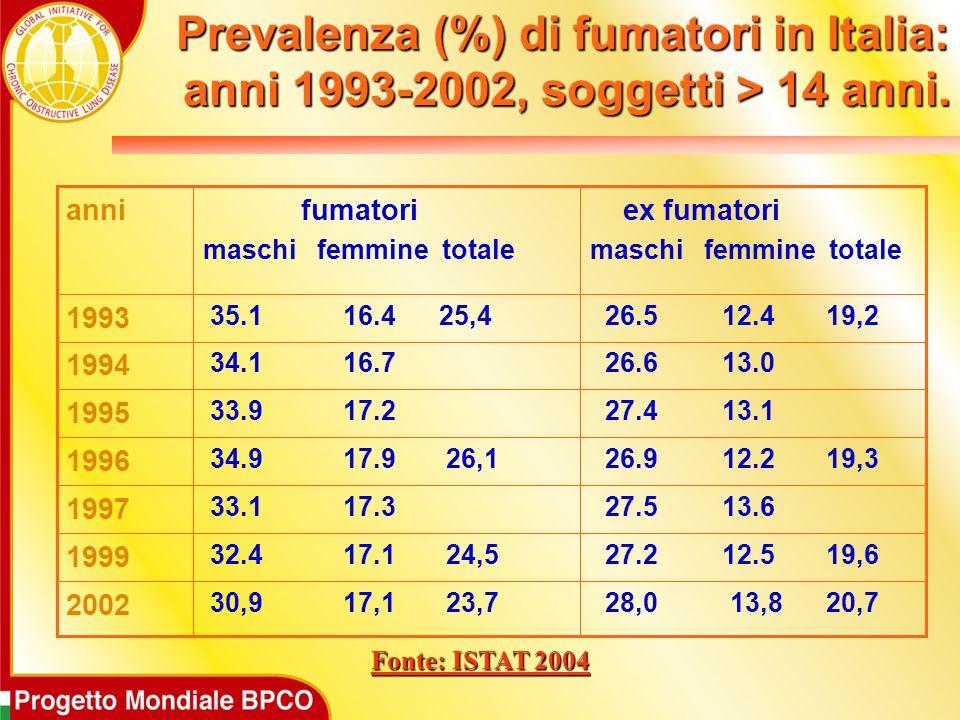 Prevalenza (%) di fumatori in Italia: anni 1993-2002, soggetti > 14 anni.