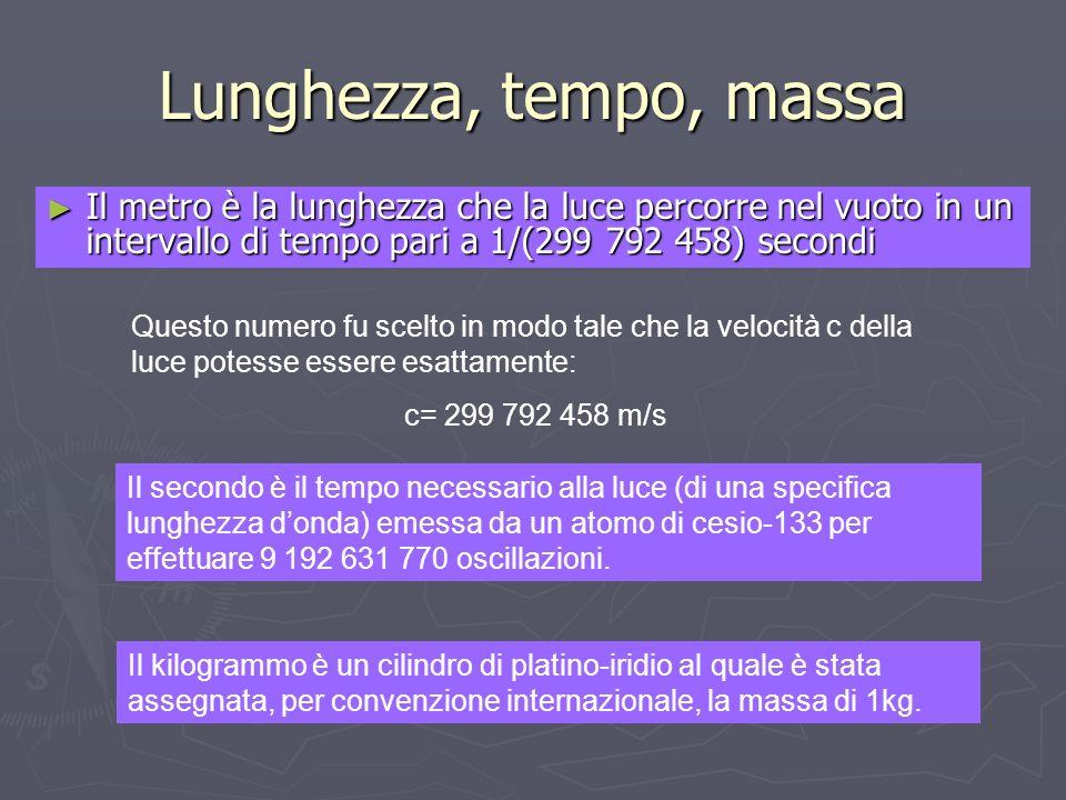 Lunghezza, tempo, massa Il metro è la lunghezza che la luce percorre nel vuoto in un intervallo di tempo pari a 1/(299 792 458) secondi.