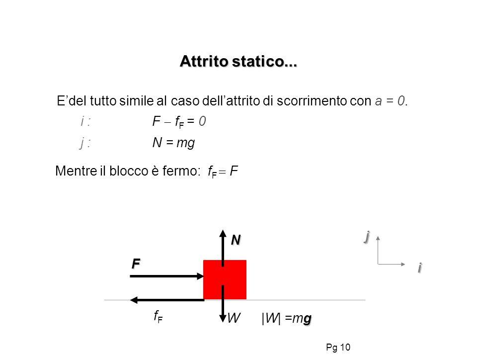 Attrito statico... E'del tutto simile al caso dell'attrito di scorrimento con a = 0. i : F fF = 0.