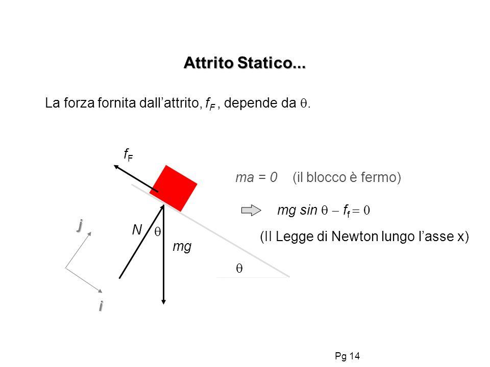 (II Legge di Newton lungo l'asse x)