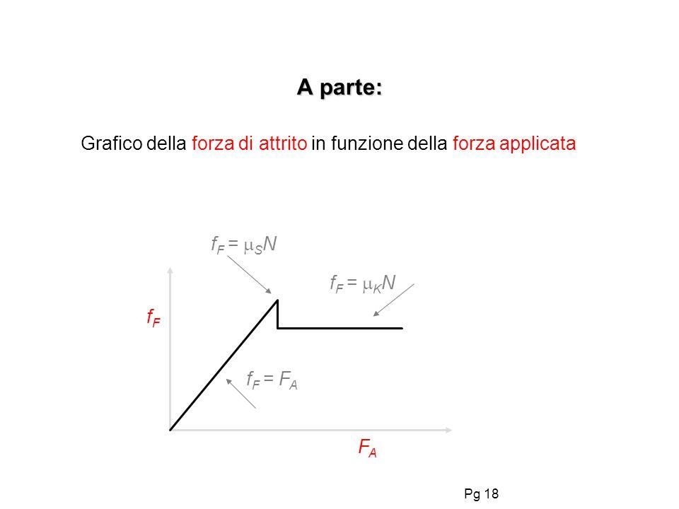 A parte:Grafico della forza di attrito in funzione della forza applicata. fF = SN. fF = KN. fF. fF = FA.