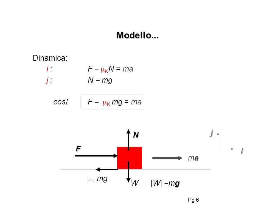 Modello... Dinamica: i : F  KN = ma j : N = mg così F  K mg = ma