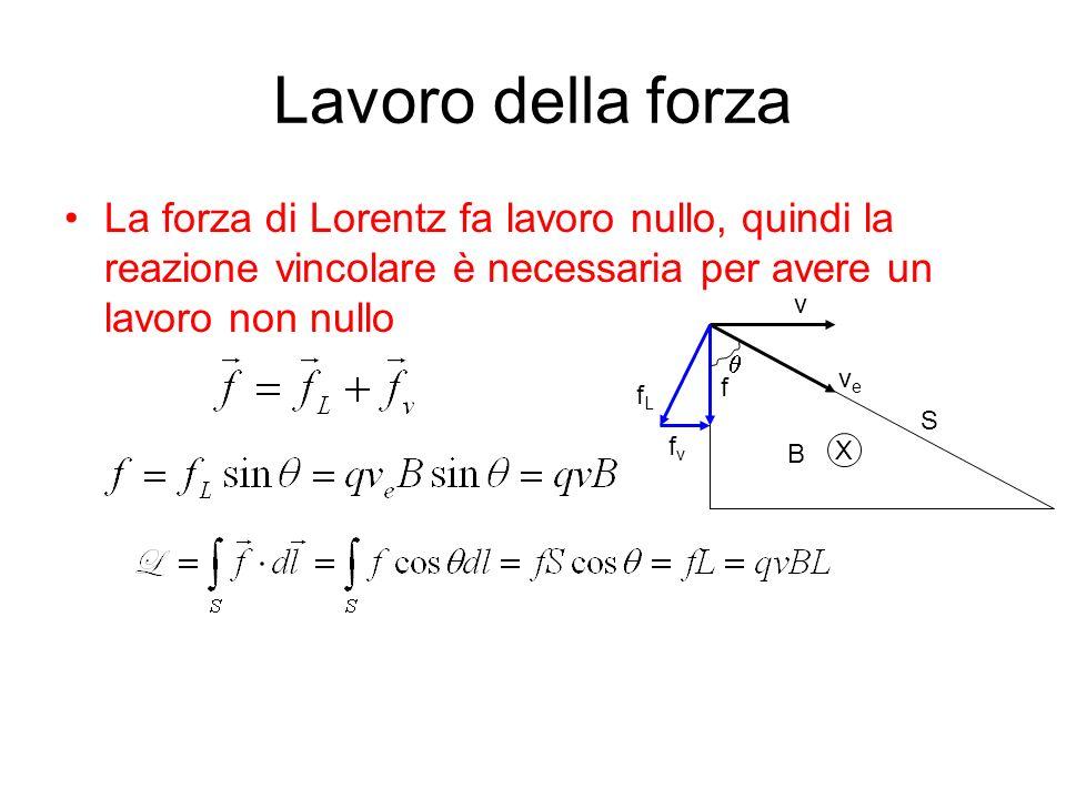 Lavoro della forza La forza di Lorentz fa lavoro nullo, quindi la reazione vincolare è necessaria per avere un lavoro non nullo.