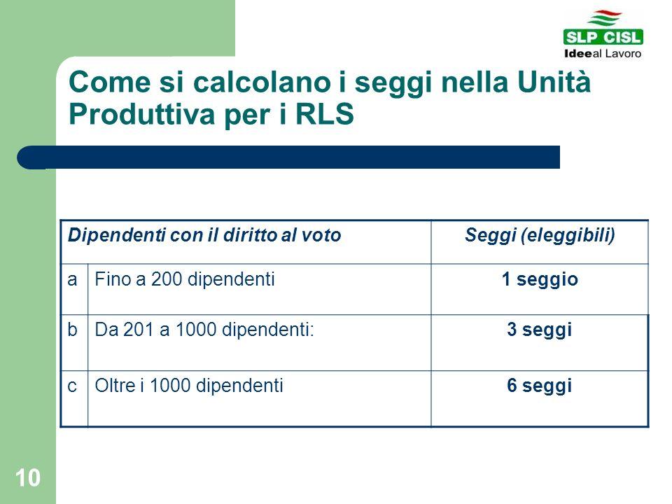 Come si calcolano i seggi nella Unità Produttiva per i RLS