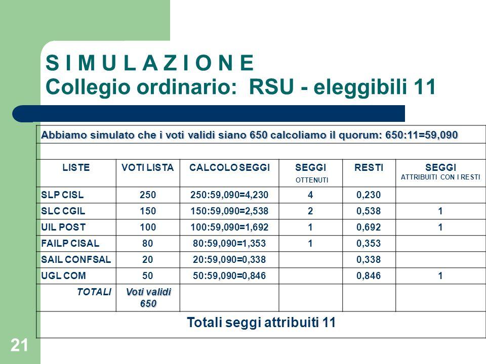S I M U L A Z I O N E Collegio ordinario: RSU - eleggibili 11