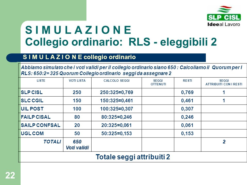 S I M U L A Z I O N E Collegio ordinario: RLS - eleggibili 2