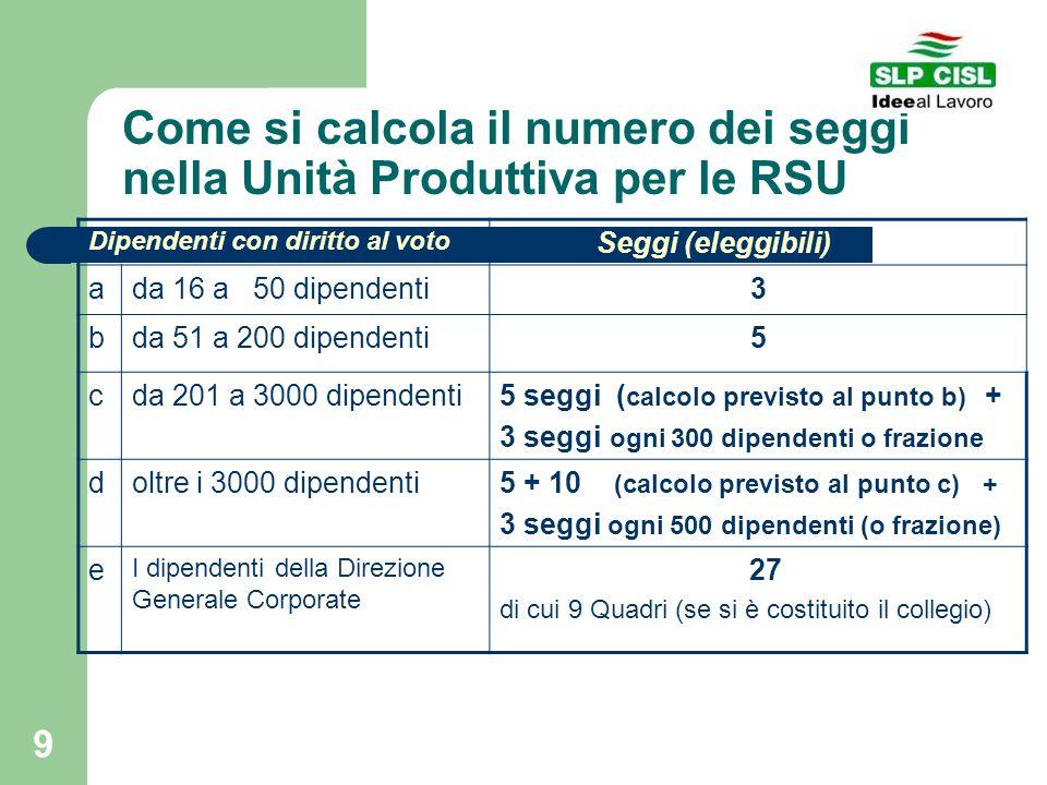 Come si calcola il numero dei seggi nella Unità Produttiva per le RSU