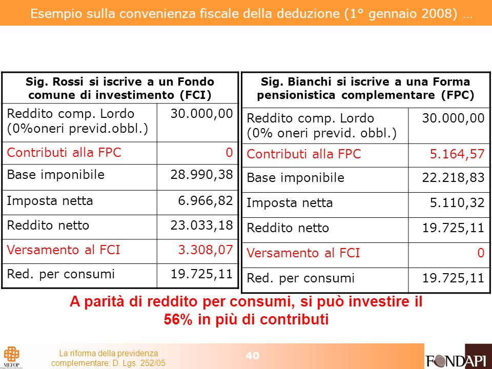 Esempio sulla convenienza fiscale della deduzione (1° gennaio 2008) …