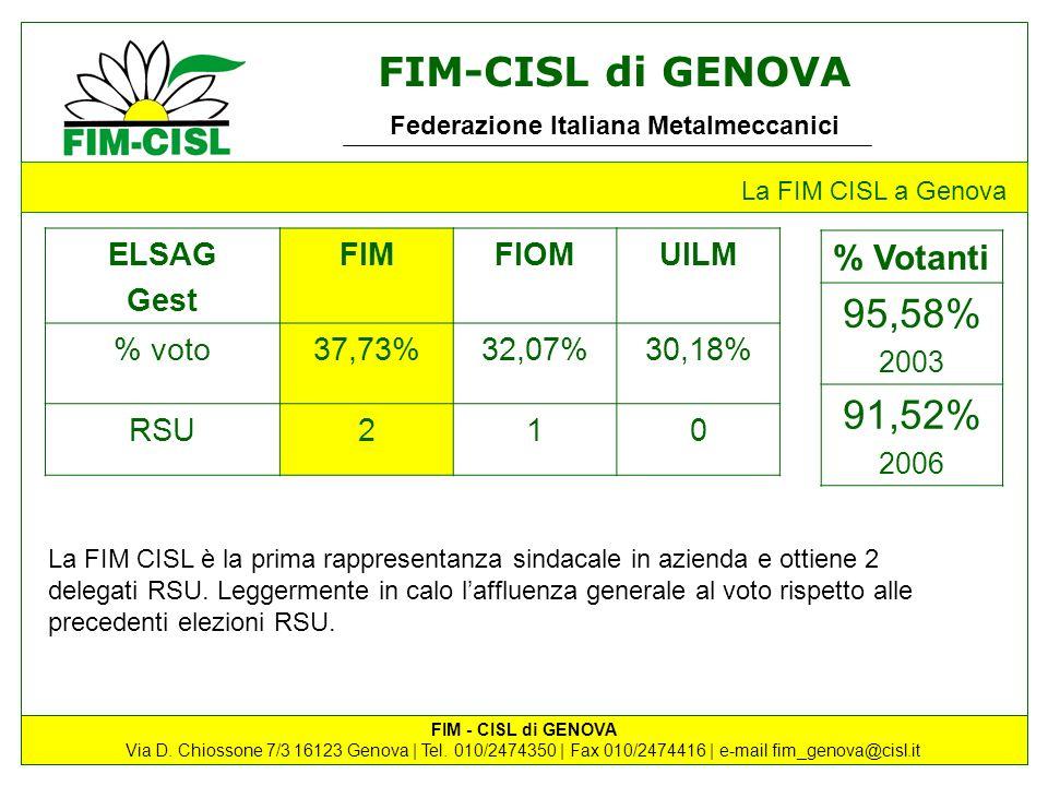 95,58% 91,52% % Votanti ELSAG Gest FIM FIOM UILM % voto 37,73% 32,07%