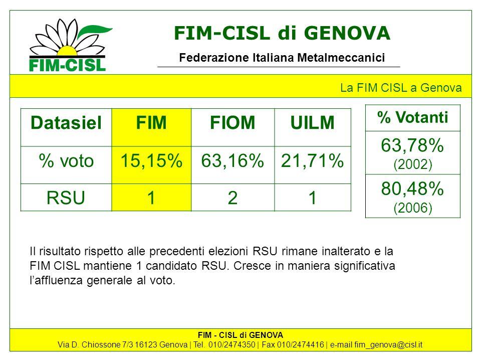 63,78% (2002) 80,48% (2006) Datasiel FIM FIOM UILM % voto 15,15%