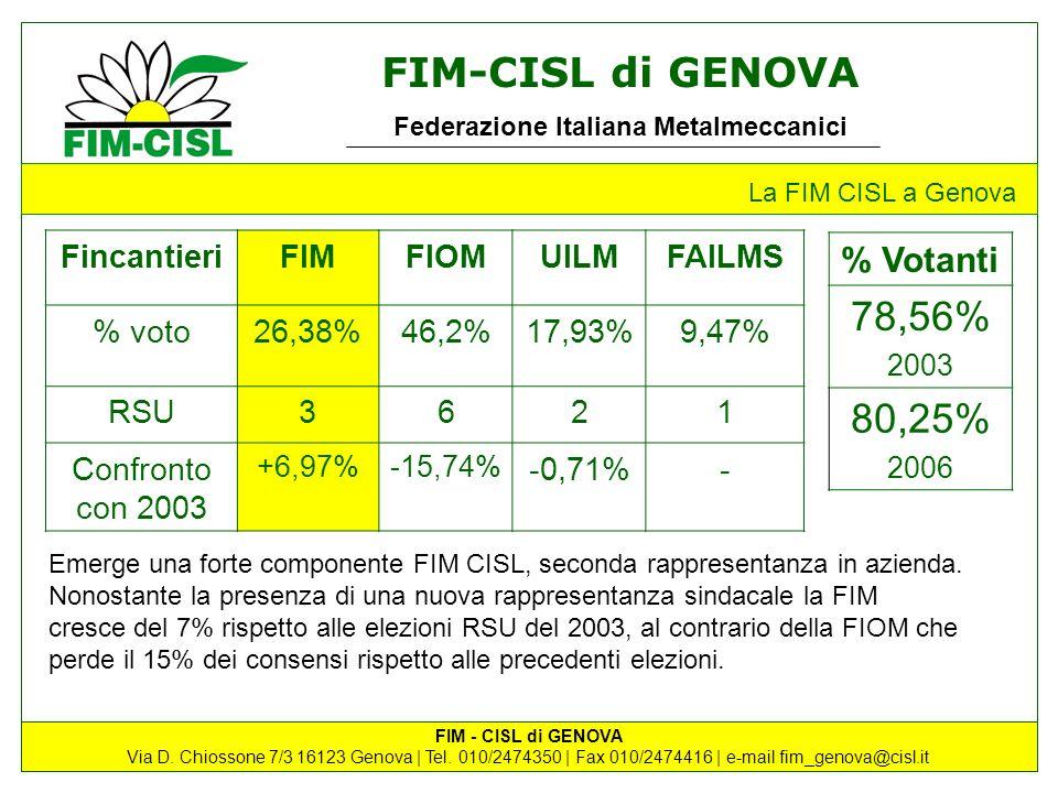 78,56% 80,25% % Votanti Fincantieri FIM FIOM UILM FAILMS % voto 26,38%
