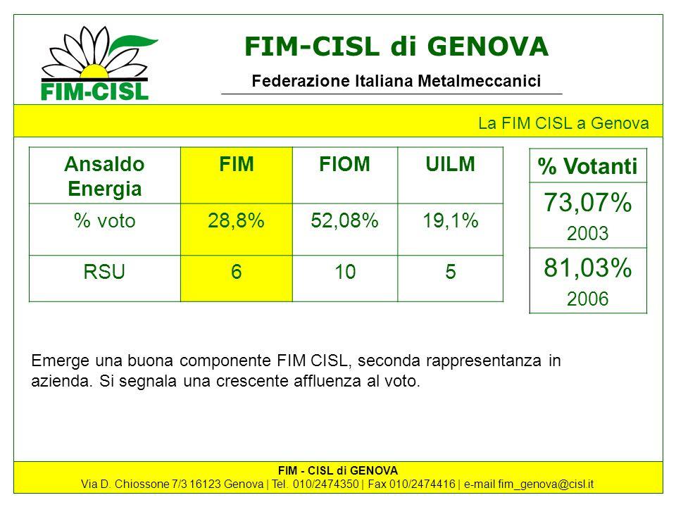 73,07% 81,03% % Votanti Ansaldo Energia FIM FIOM UILM % voto 28,8%