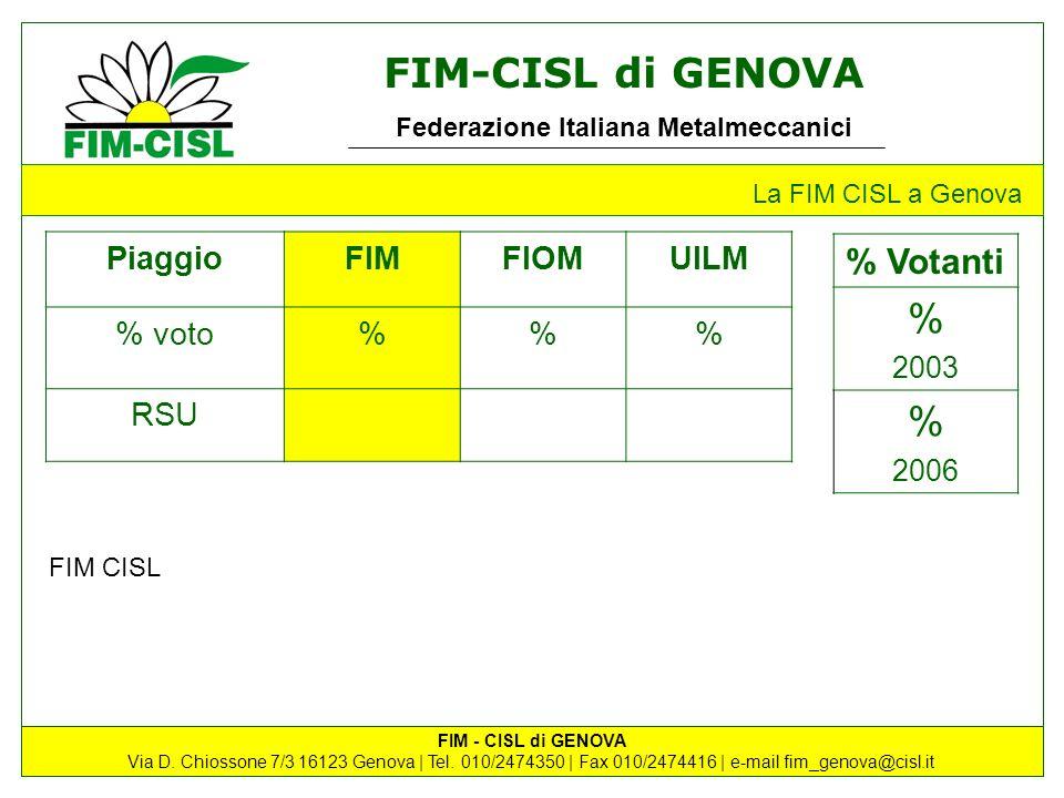 % % Votanti Piaggio FIM FIOM UILM % voto % RSU 2003 2006