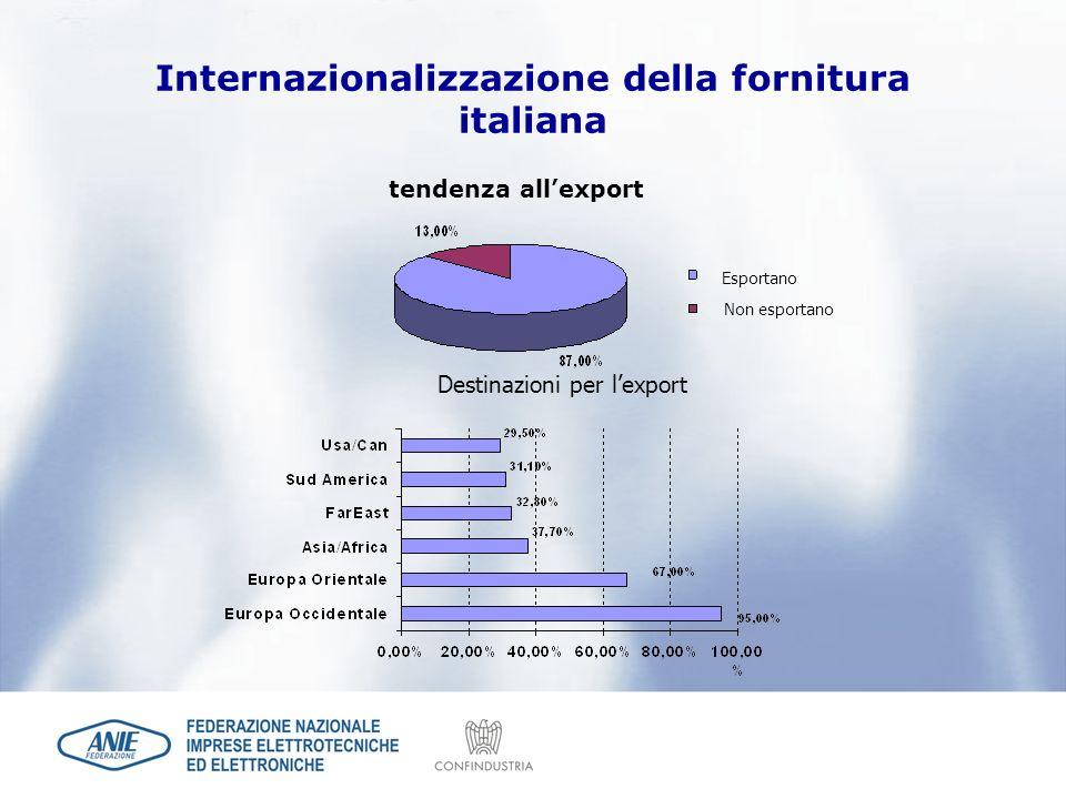 Internazionalizzazione della fornitura italiana