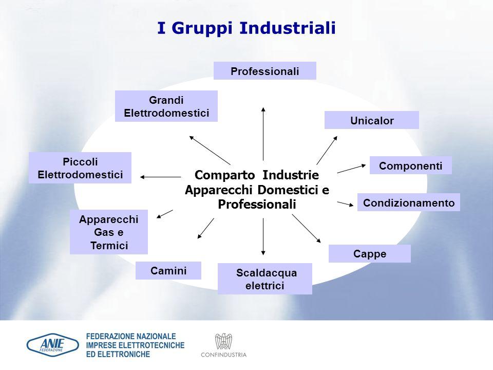 I Gruppi Industriali Professionali. Grandi Elettrodomestici. Unicalor. Piccoli Elettrodomestici.
