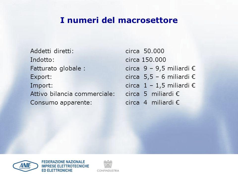 I numeri del macrosettore