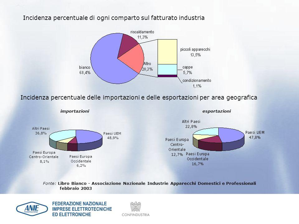 Incidenza percentuale di ogni comparto sul fatturato industria