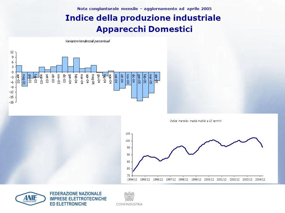 Indice della produzione industriale Apparecchi Domestici