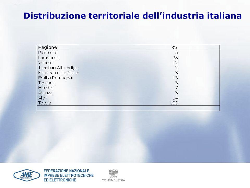 Distribuzione territoriale dell'industria italiana