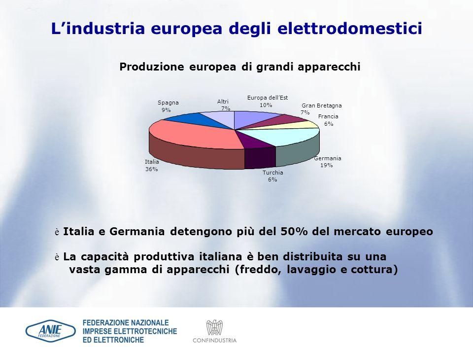 L'industria europea degli elettrodomestici