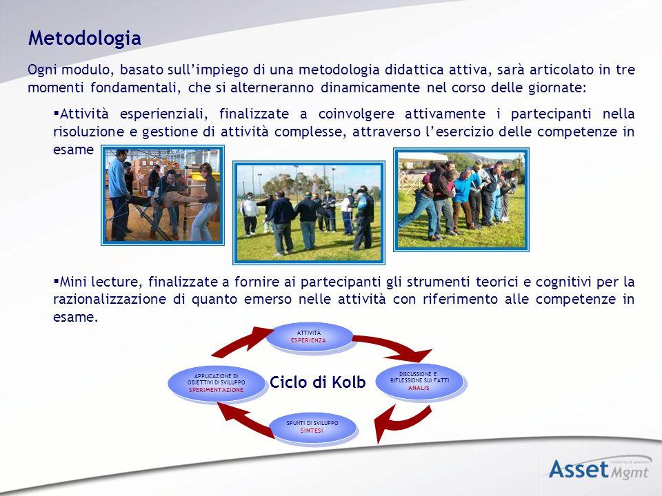 Metodologia Ciclo di Kolb