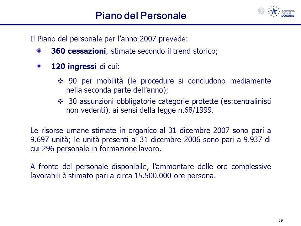 Piano del Personale Il Piano del personale per l'anno 2007 prevede: