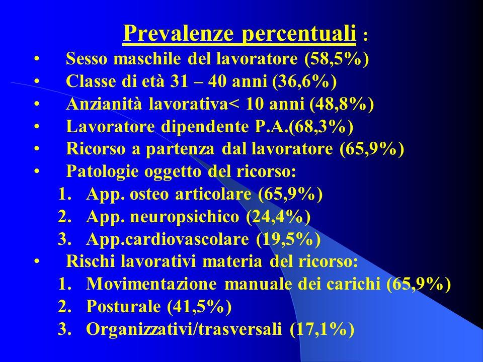 Prevalenze percentuali :