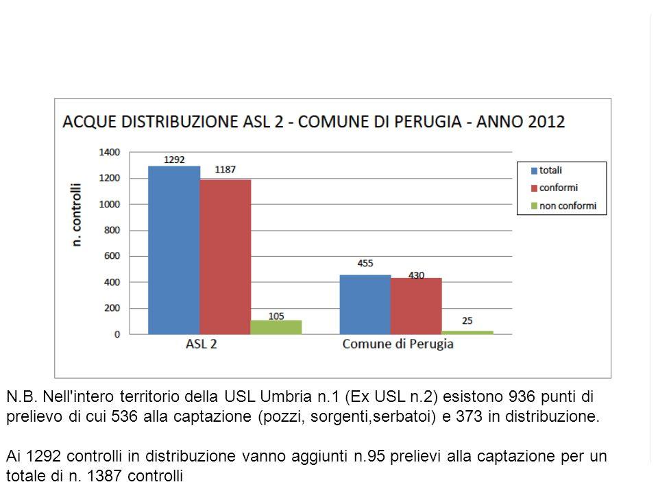 N. B. Nell intero territorio della USL Umbria n. 1 (Ex USL n