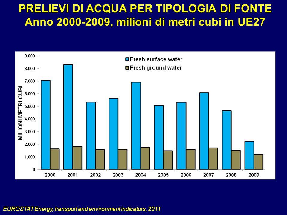 PRELIEVI DI ACQUA PER TIPOLOGIA DI FONTE Anno 2000-2009, milioni di metri cubi in UE27