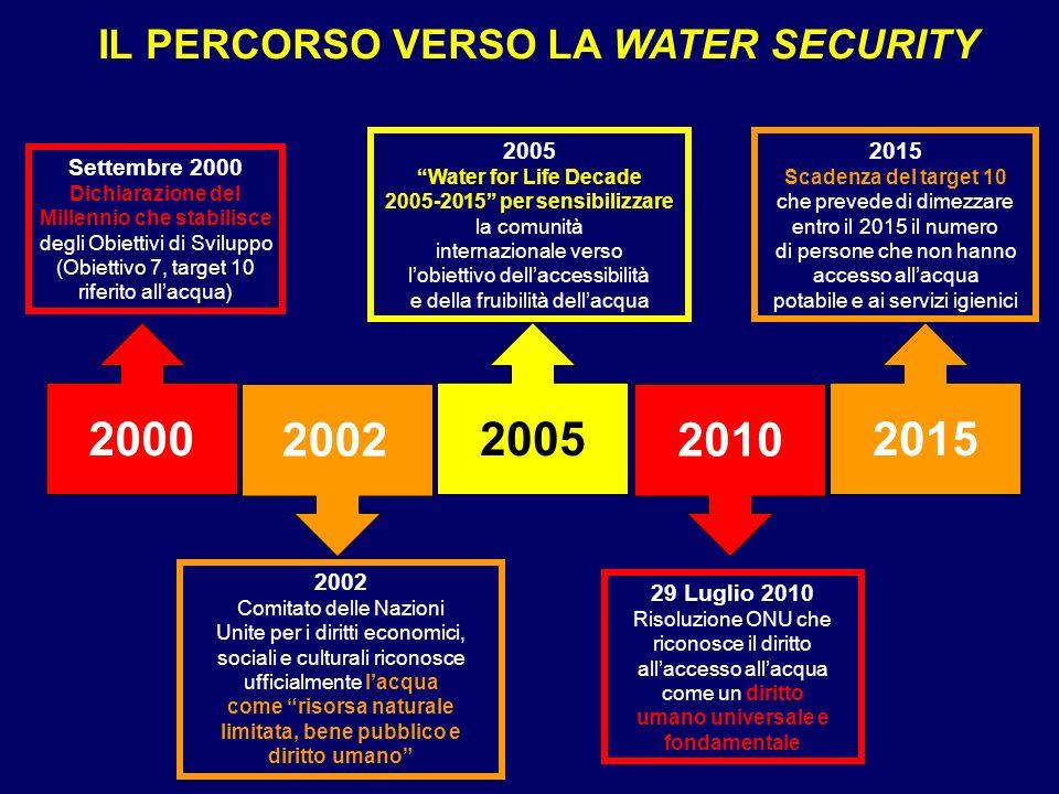 2000 2002 2005 2010 2015 IL PERCORSO VERSO LA WATER SECURITY 2005 2015