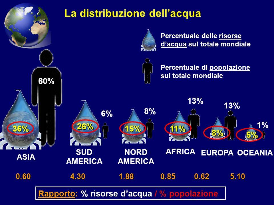La distribuzione dell'acqua