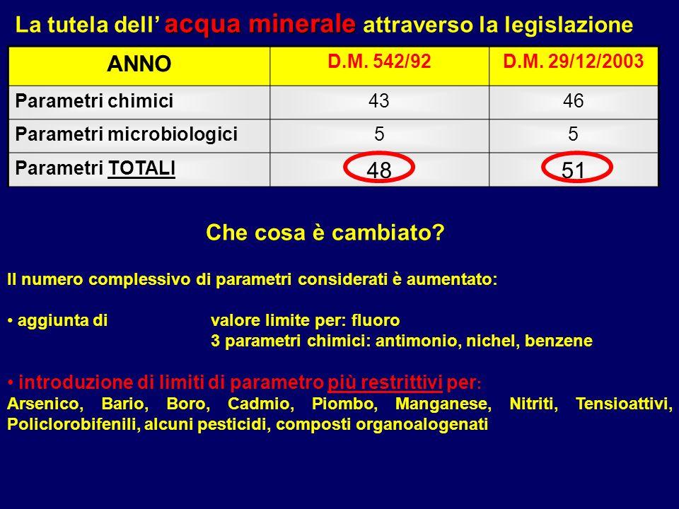 La tutela dell' acqua minerale attraverso la legislazione ANNO