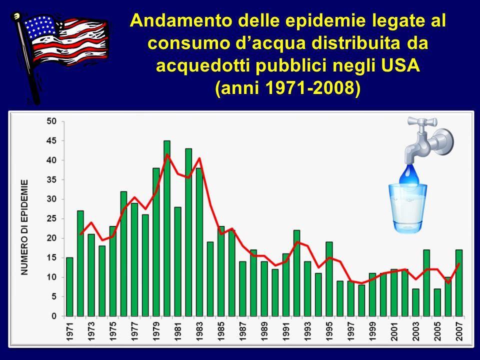 Andamento delle epidemie legate al consumo d'acqua distribuita da acquedotti pubblici negli USA