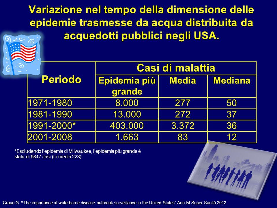 Variazione nel tempo della dimensione delle epidemie trasmesse da acqua distribuita da acquedotti pubblici negli USA.