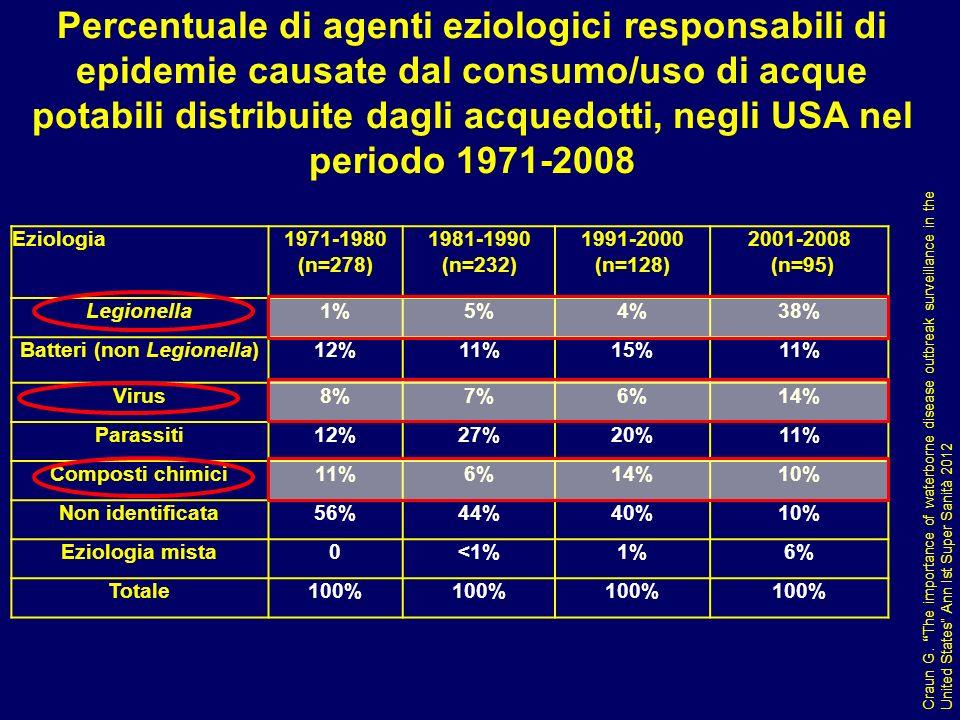 Batteri (non Legionella)