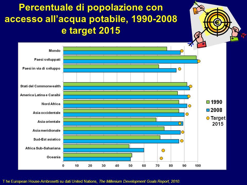 Percentuale di popolazione con accesso all'acqua potabile, 1990-2008 e target 2015