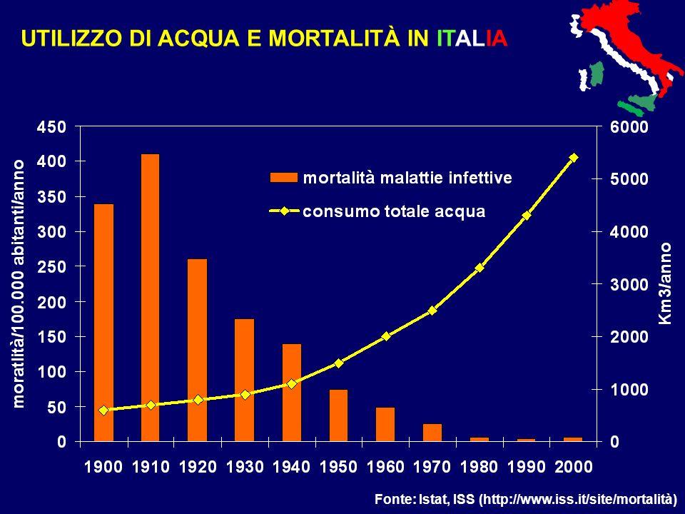 UTILIZZO DI ACQUA E MORTALITÀ IN ITALIA