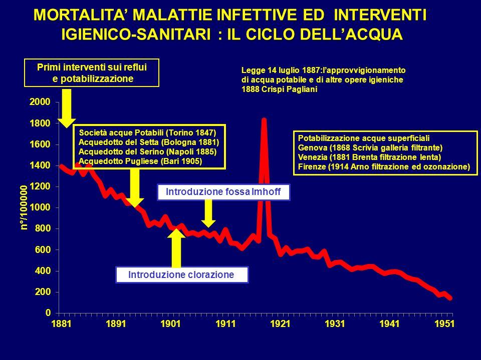 MORTALITA' MALATTIE INFETTIVE ED INTERVENTI