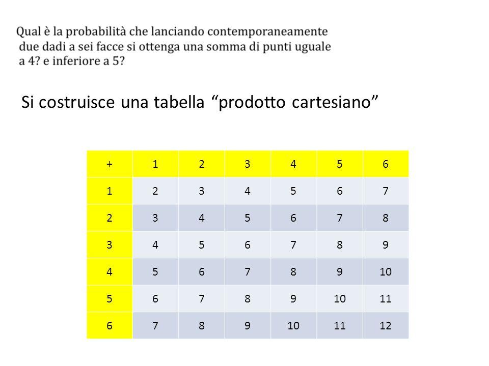 Si costruisce una tabella prodotto cartesiano