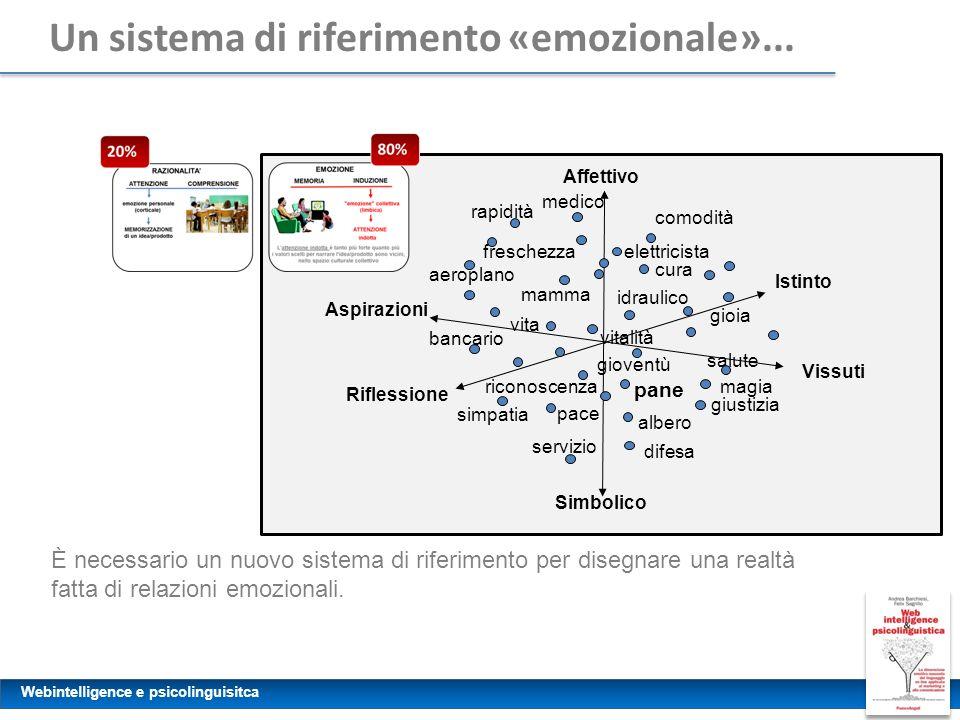 Un sistema di riferimento «emozionale»...