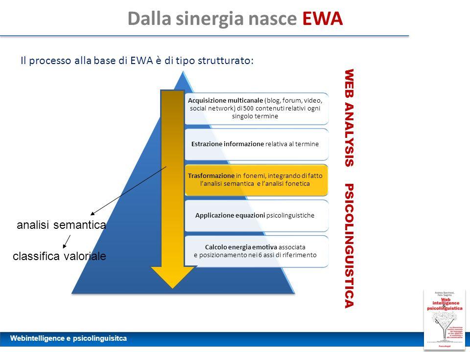 Dalla sinergia nasce EWA