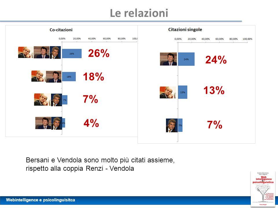 Le relazioni 26% 24% 18% 13% 7% 4% 7% Bersani e Vendola sono molto più citati assieme, rispetto alla coppia Renzi - Vendola.