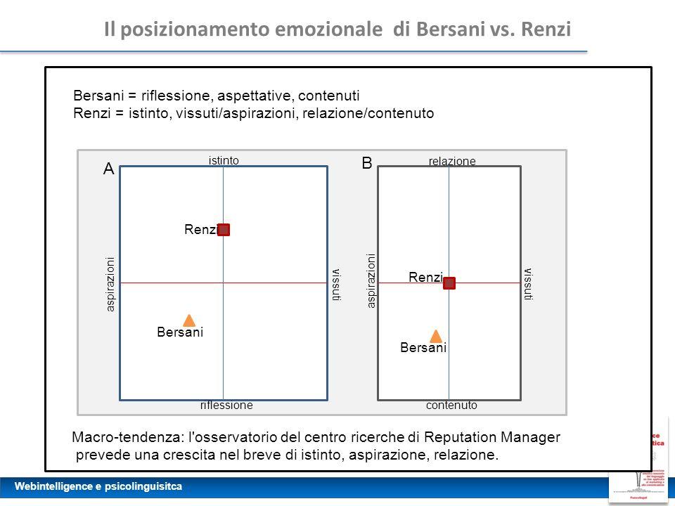 Il posizionamento emozionale di Bersani vs. Renzi