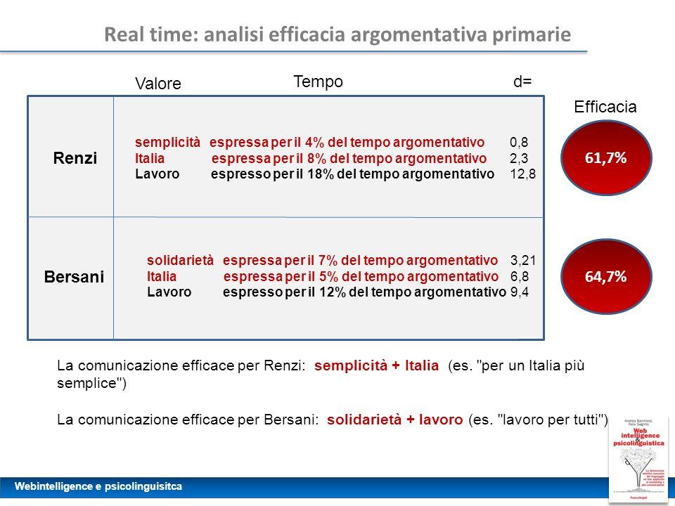 Real time: analisi efficacia argomentativa primarie
