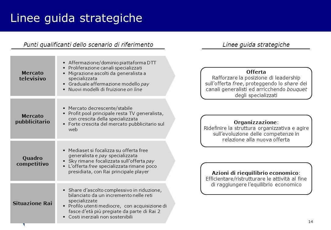 Linee guida strategiche