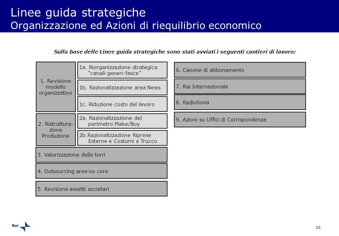 Linee guida strategiche Organizzazione ed Azioni di riequilibrio economico